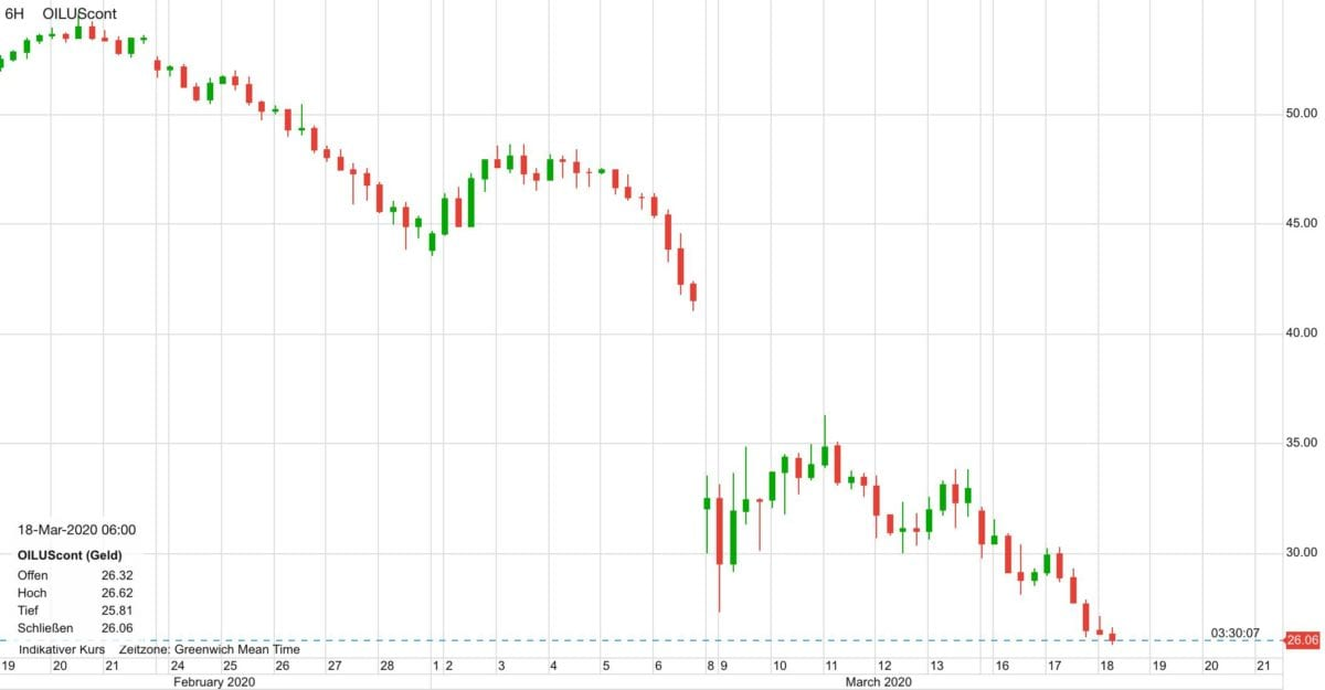 WTI Ölpreis seit dem 19. Februar