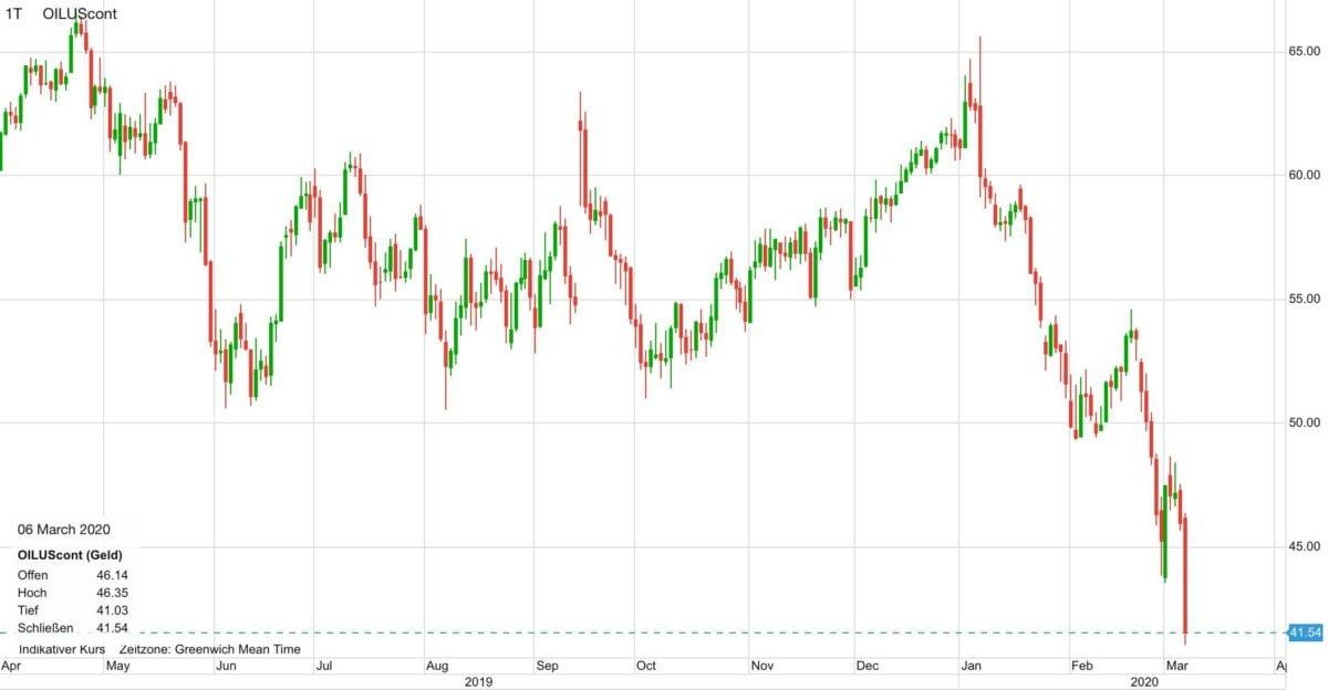 WTI Ölpreis seit April 2019
