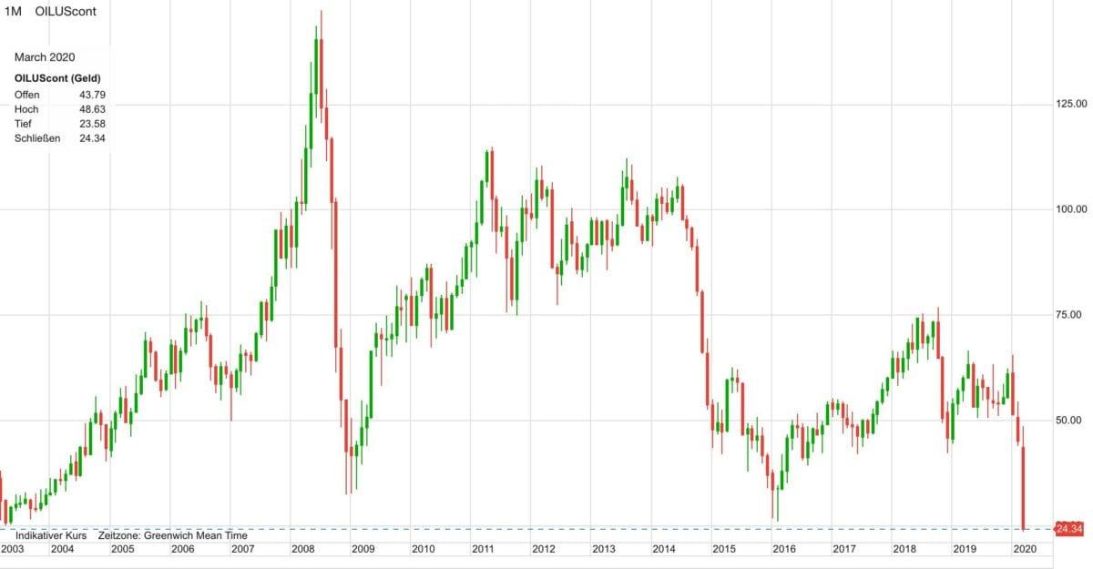 WTI Ölpreis seit dem Jahr 2003