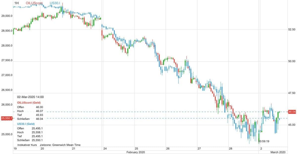 WTI Ölpreis vs Dow seit dem 19. Februar