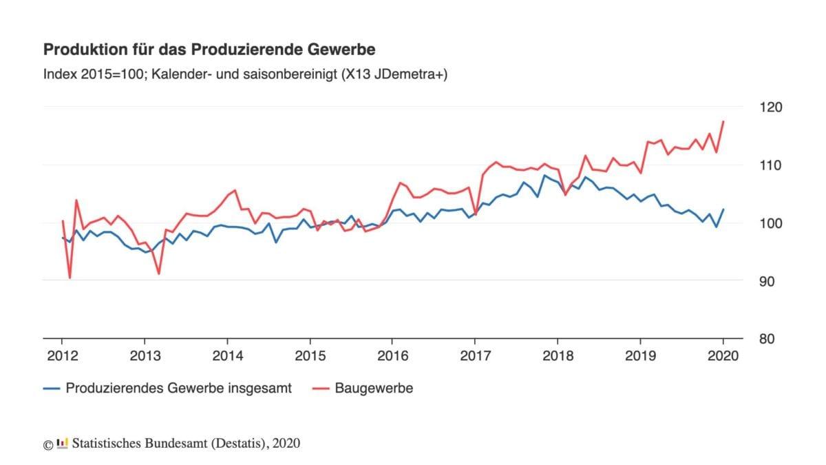 Produktion Chart