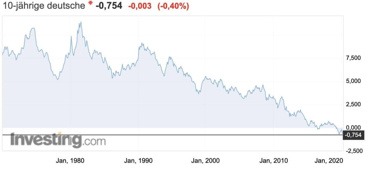 Zinsen im Keller - deutsche Rendite auf 10 Jahre Laufzeit