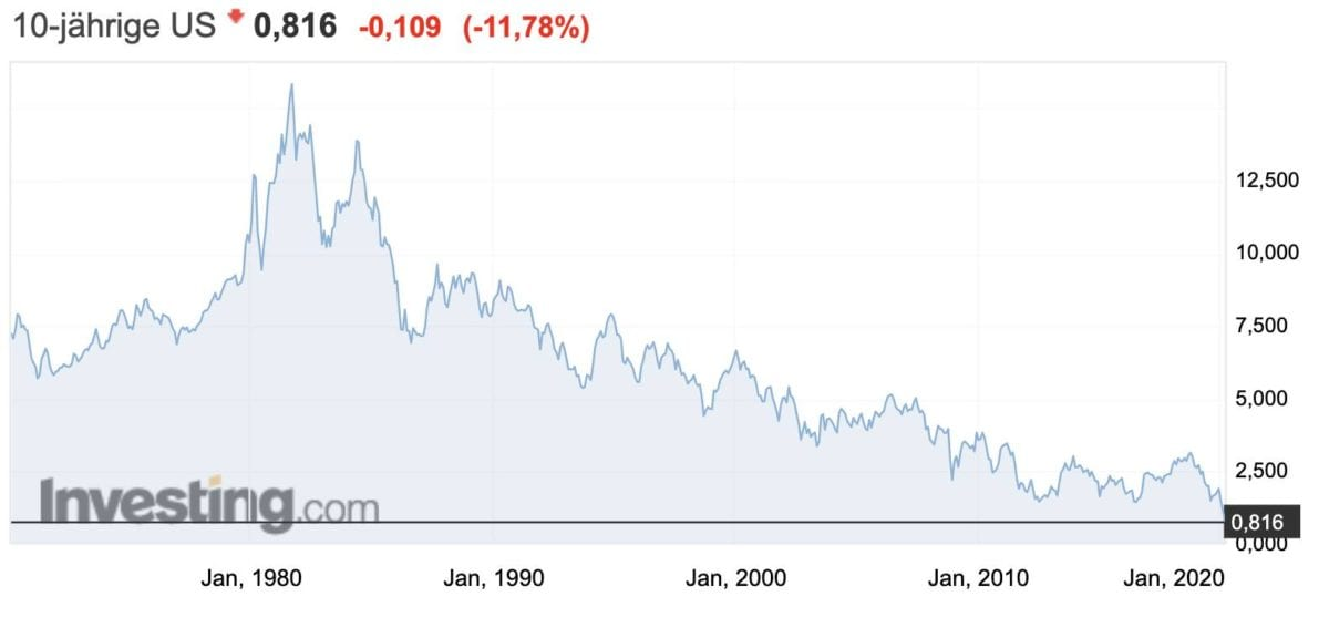 Rendite für zehnjährige US-Staatsanleihen
