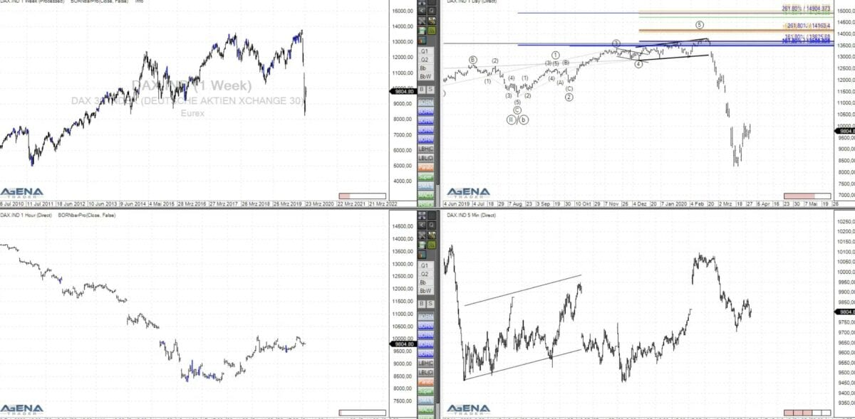 R-diger-Born-Interessante-Lage-bei-Dax-und-Dow-