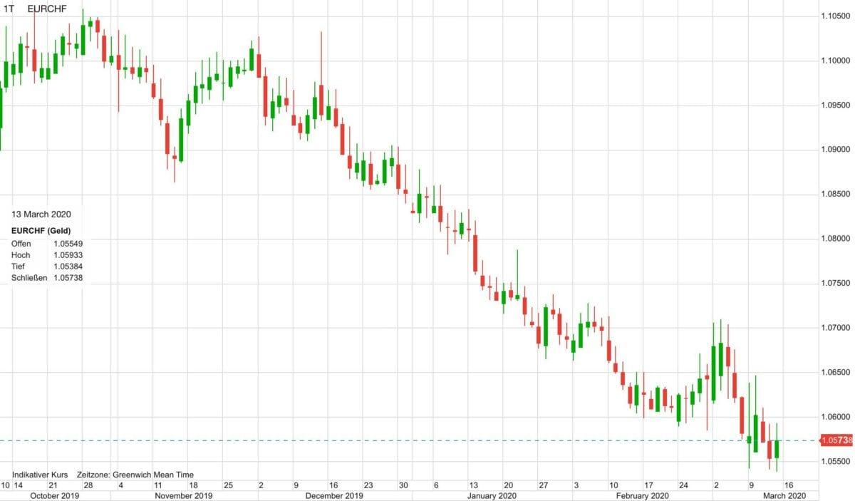Euro vs Schweizer Franken seit Oktober