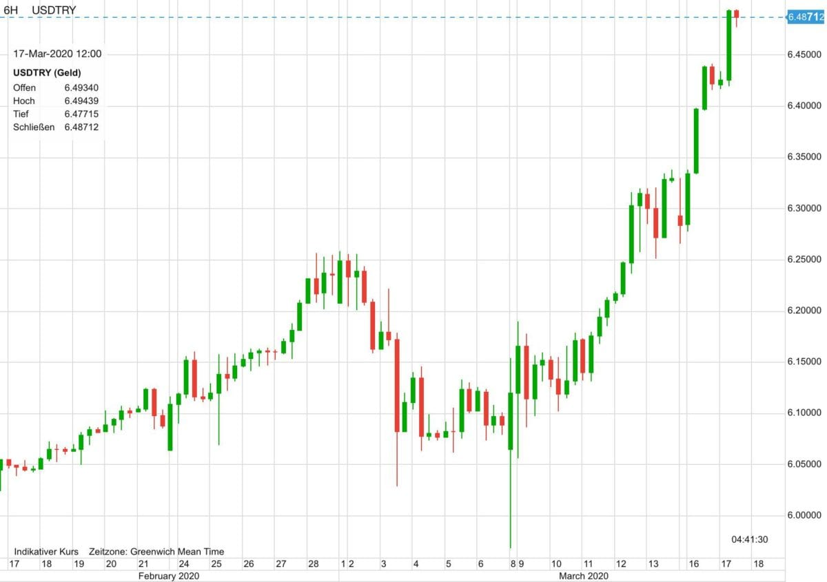 US-Dollar vs Türkische Lira in den letzten 30 Tagen