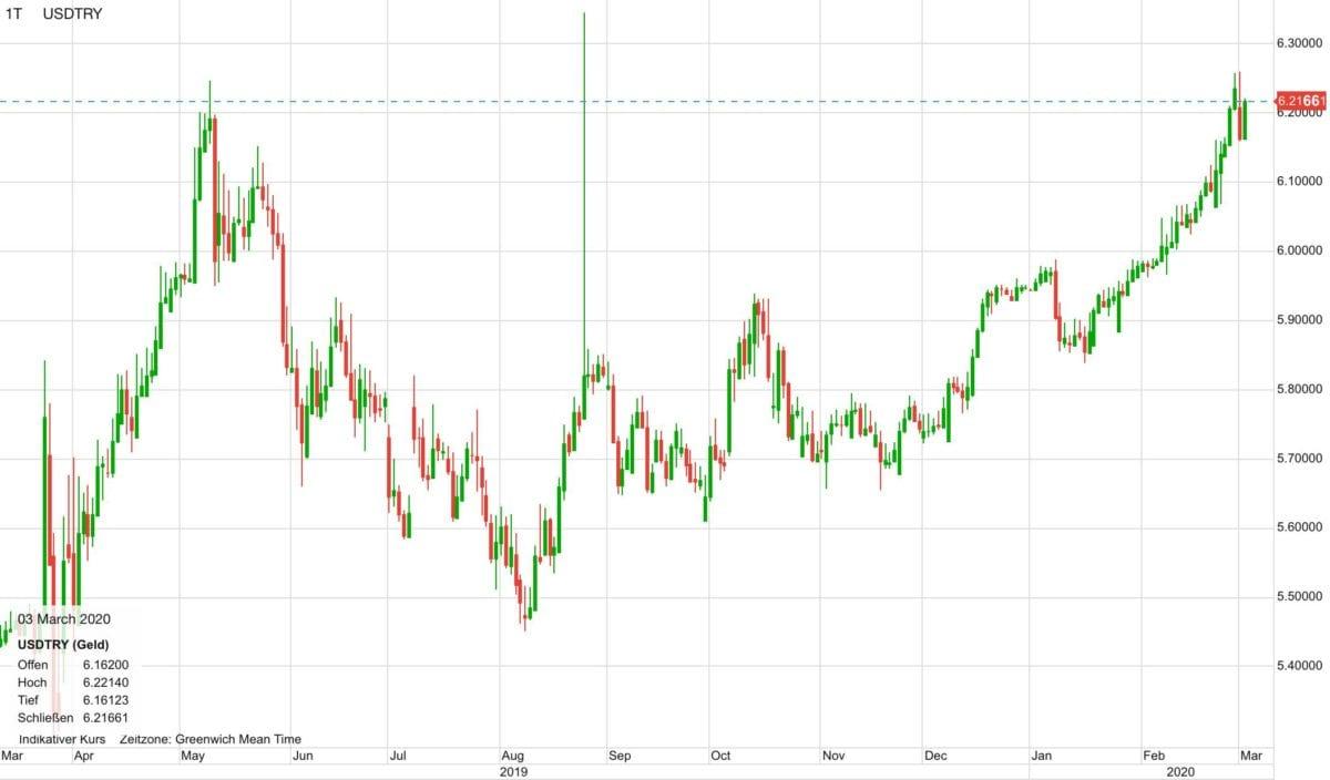 US-Dollar vs Türkische Lira in den letzten zwölf Monaten