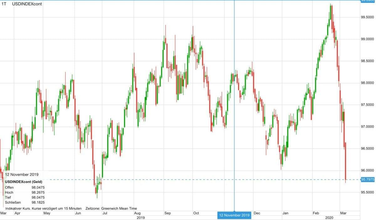 US-Dollar Index im Verlauf der letzten 12 Monate