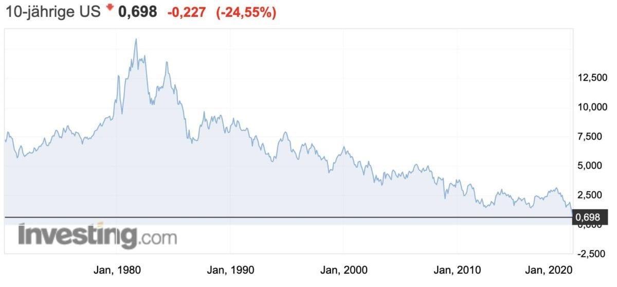 US-Rendite 10 Jahre Staatsanleihen seit 1970