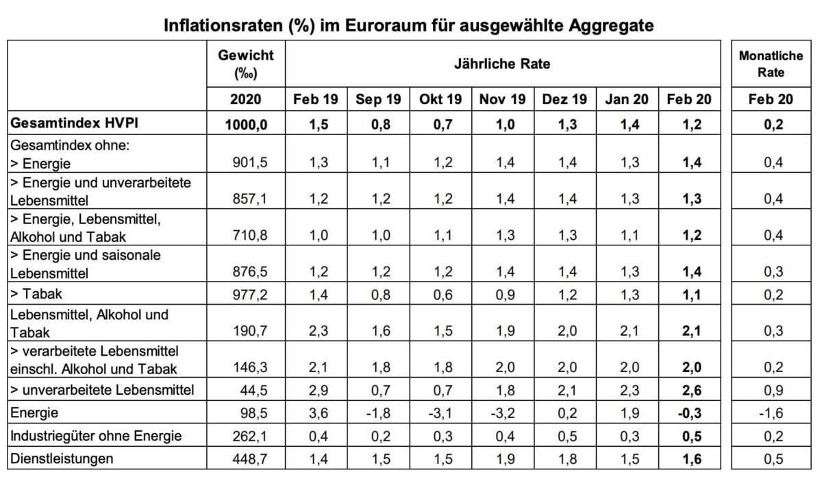 Eurozonen Verbraucherpreise im Februar