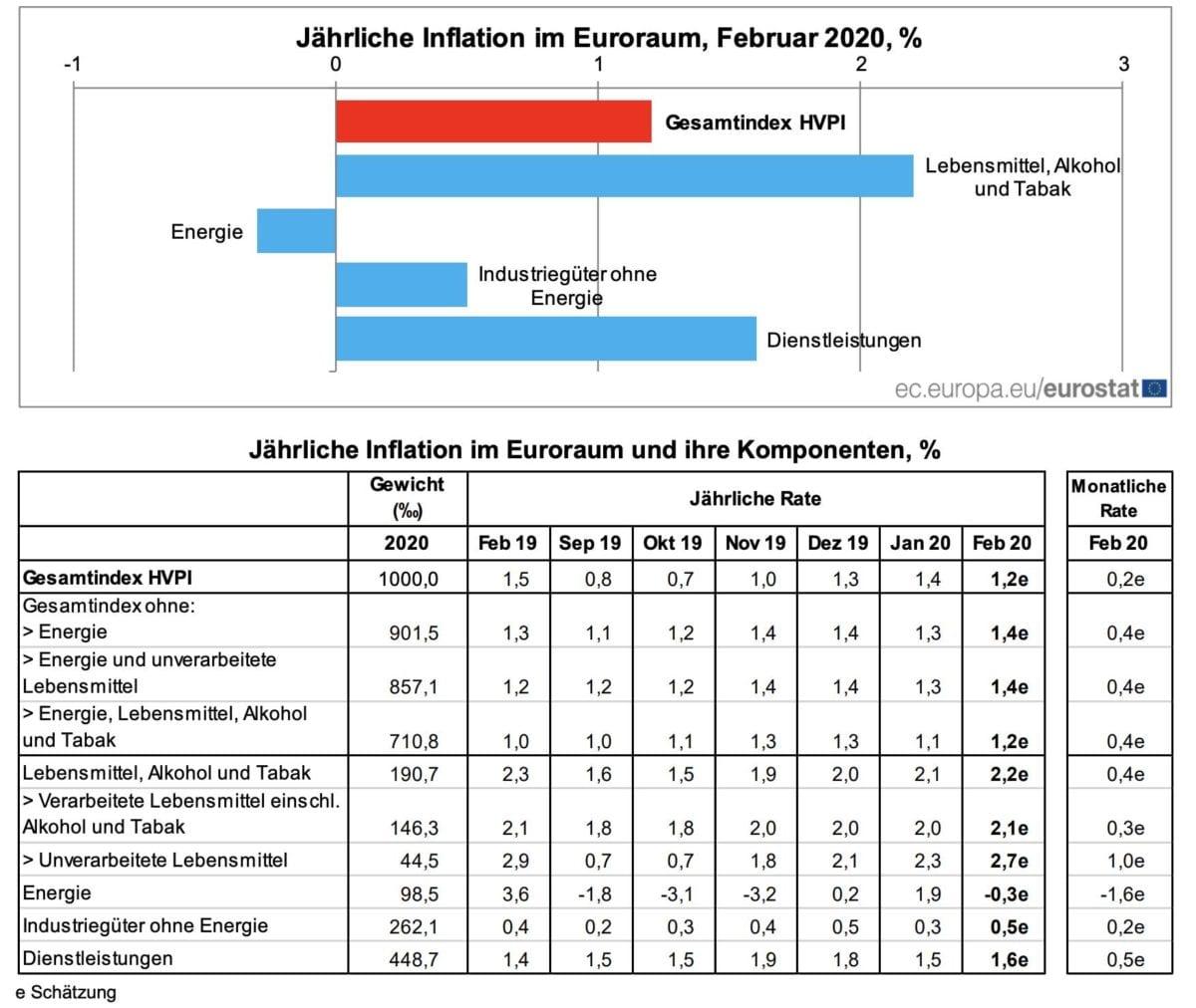 Verbraucherpreise Eurozone Februar im Detail