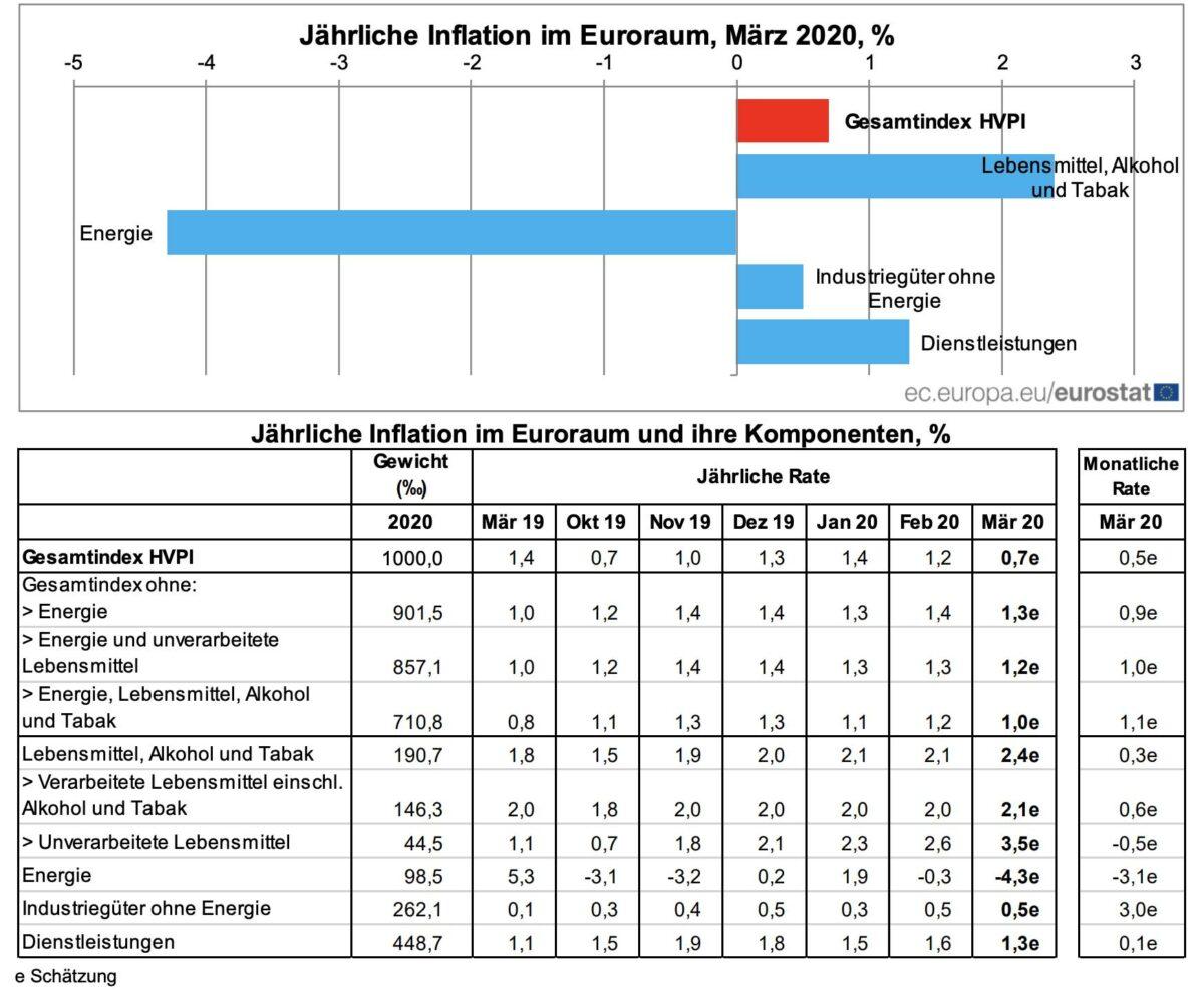 Statistik der aktuellen Verbraucherpreise in der Eurozone