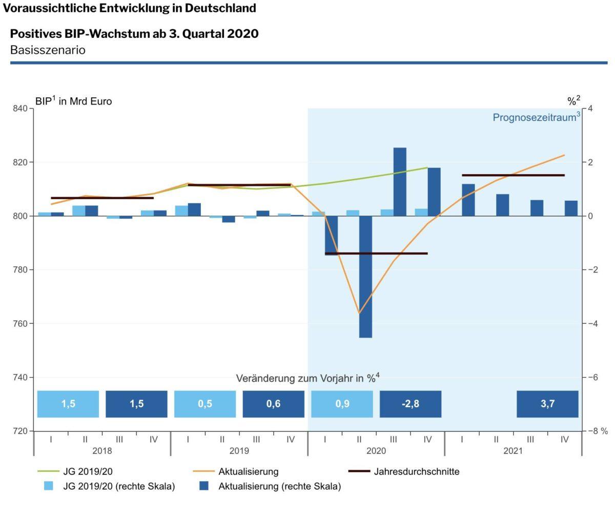 Deutsche Wirtschaft mit BIP-Einbruch in diesem Jahr