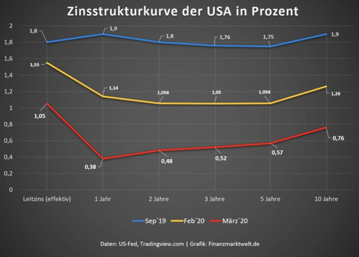 Zinsstrukturkurve in den USA