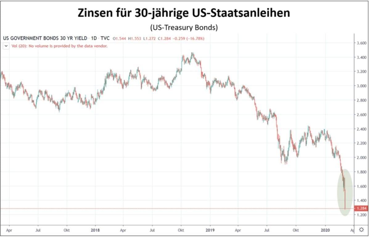 Zinsen für 30jährige US-Staatsanleihen Chart