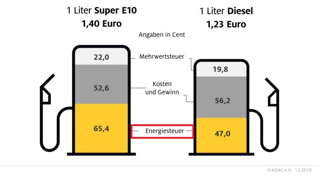Nach dem Absturz beim Ölpreis - so setzen sich die Benzinpreise zusammen