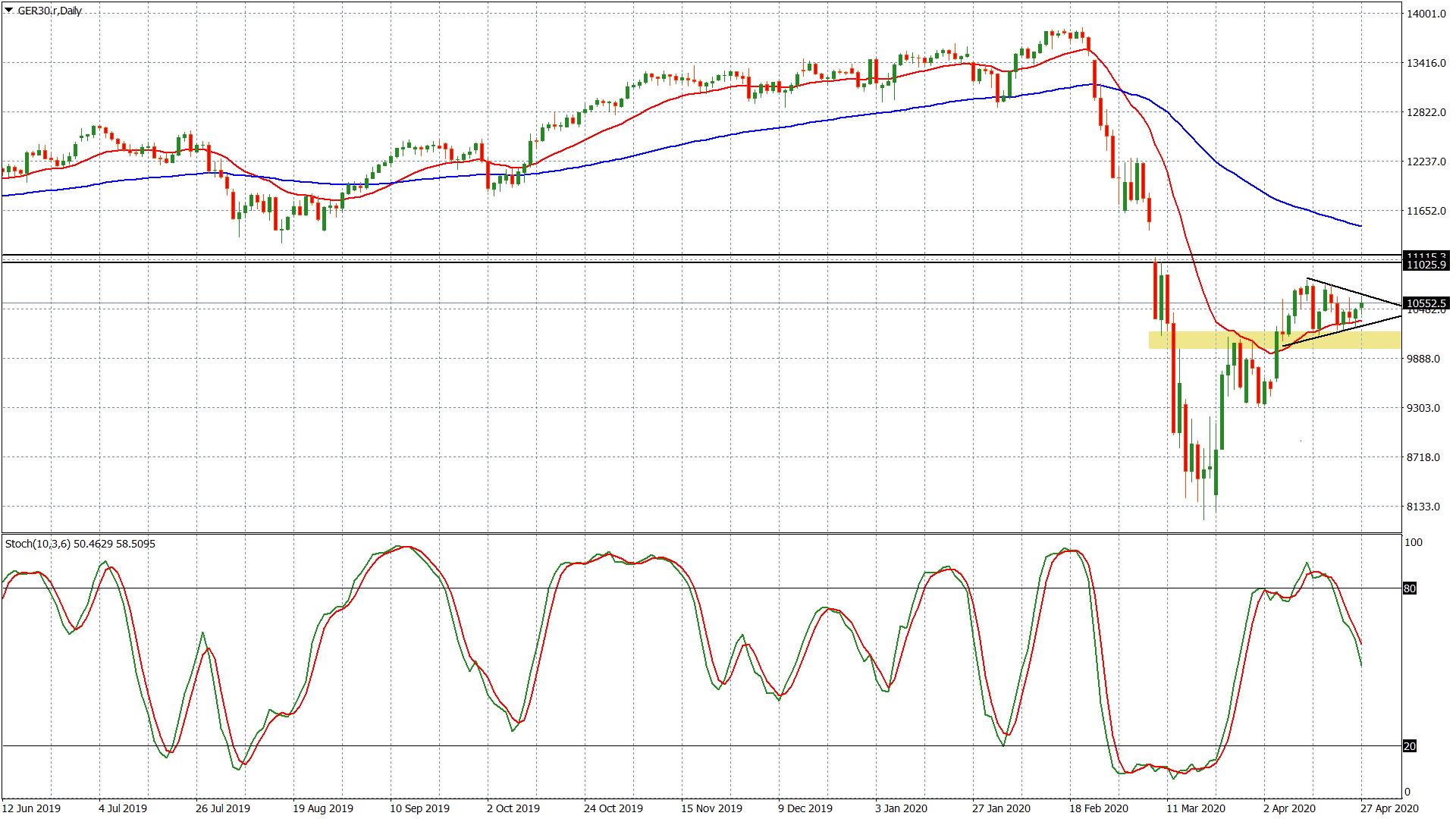 Der Dax ist der Leitindex der europäischen Aktienmärkte