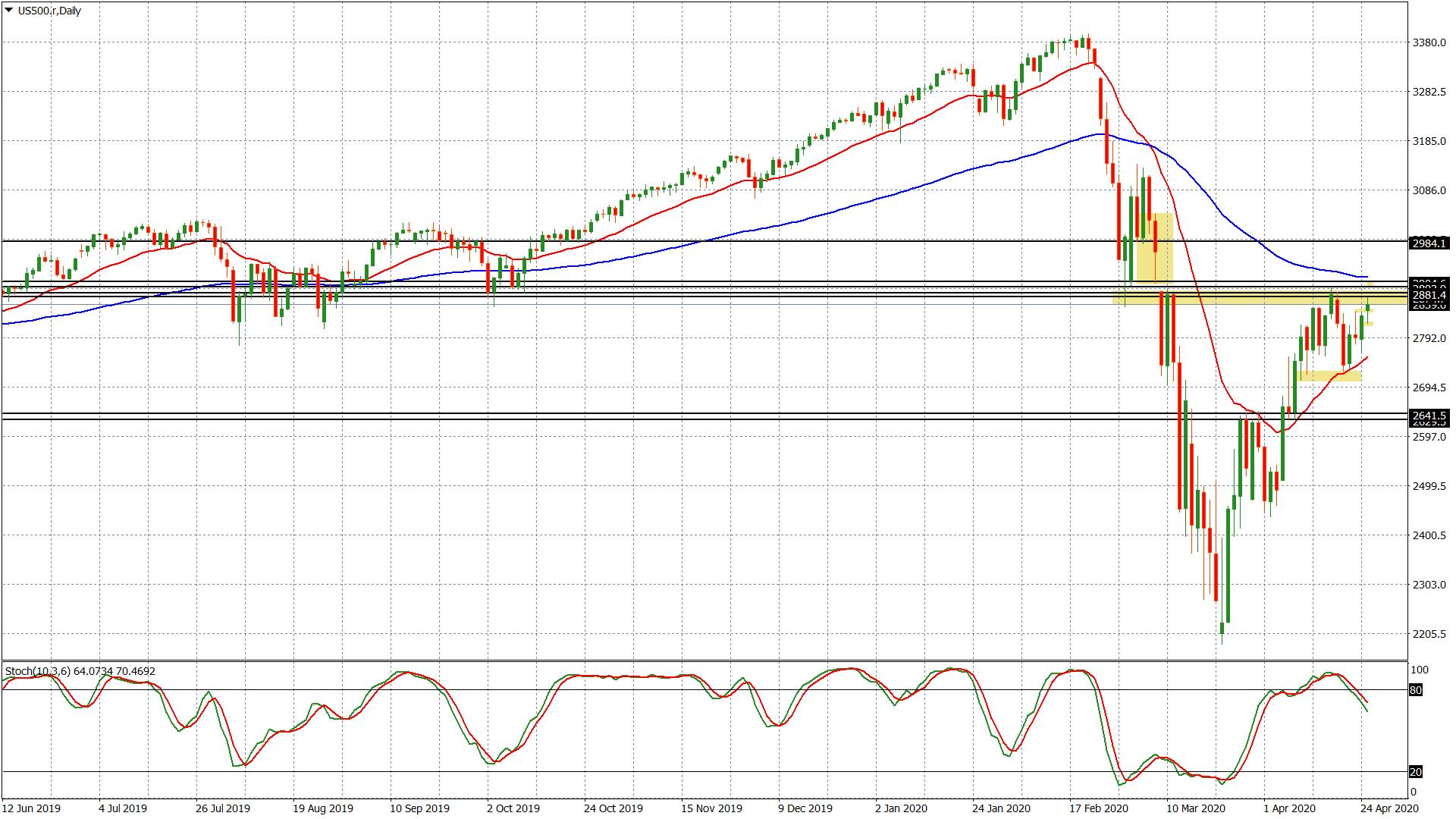 Der S&P 500 ist der Leitinedx der Aktienmärkte in den USA