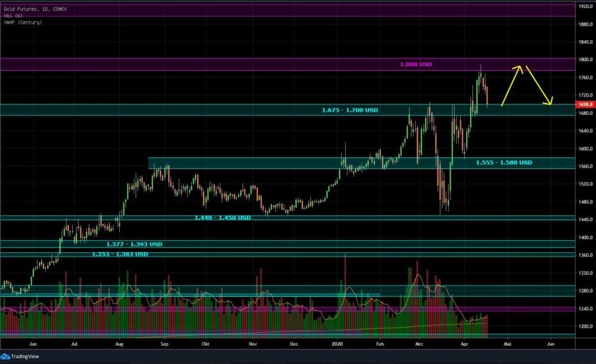 Gold kam an der Börse zuletzt unter Druck