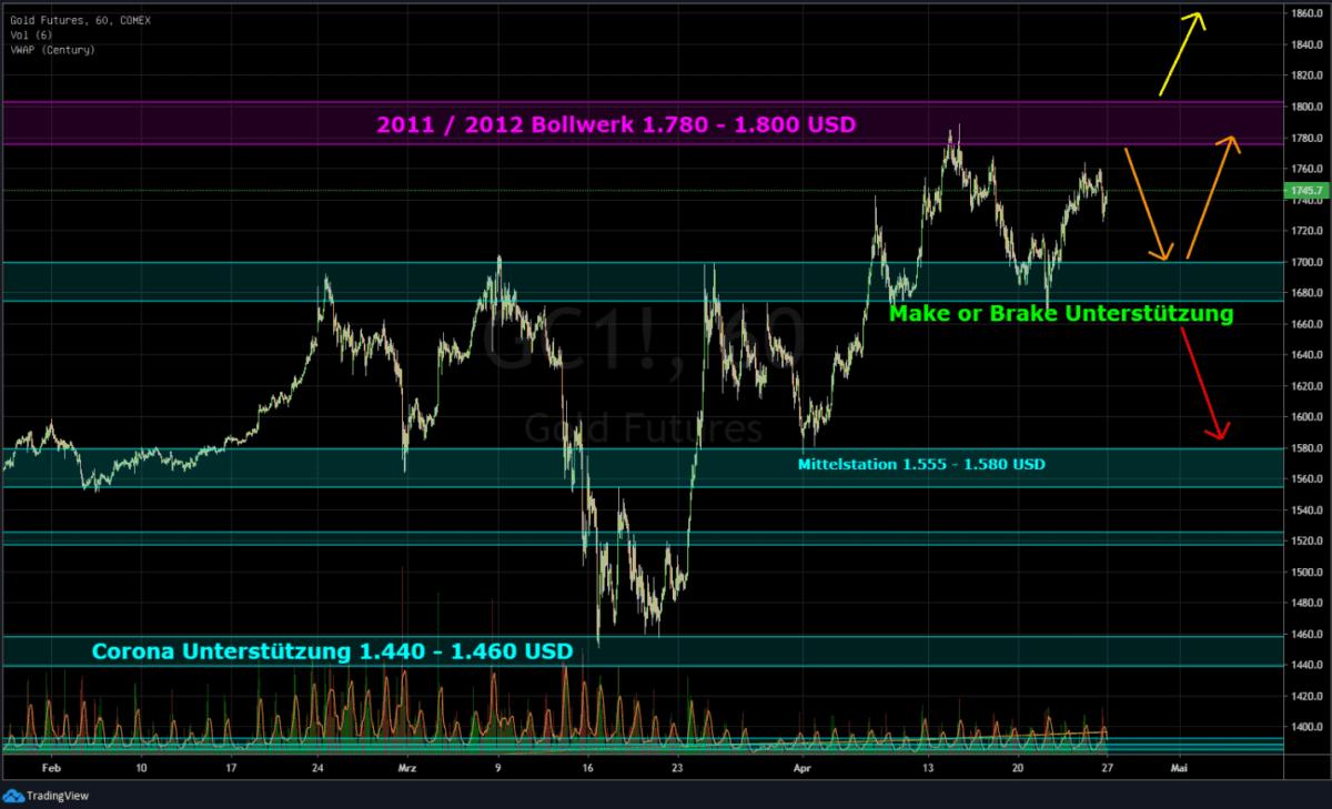 Gold an der Börse vor eienr Richtungsentscheidung