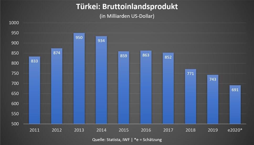 In der Coronakrise wird das BIP der Türkei deutlich schrumpfen