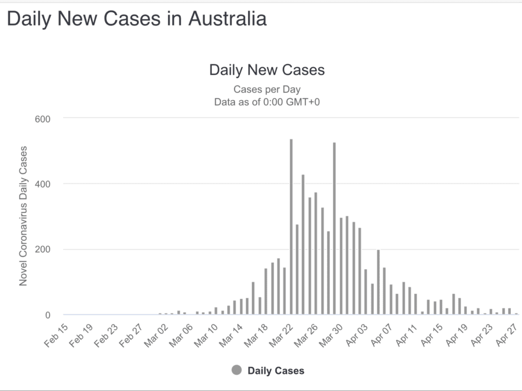 Die Zahl der mit dem Coronavirus Infizierten in Australien