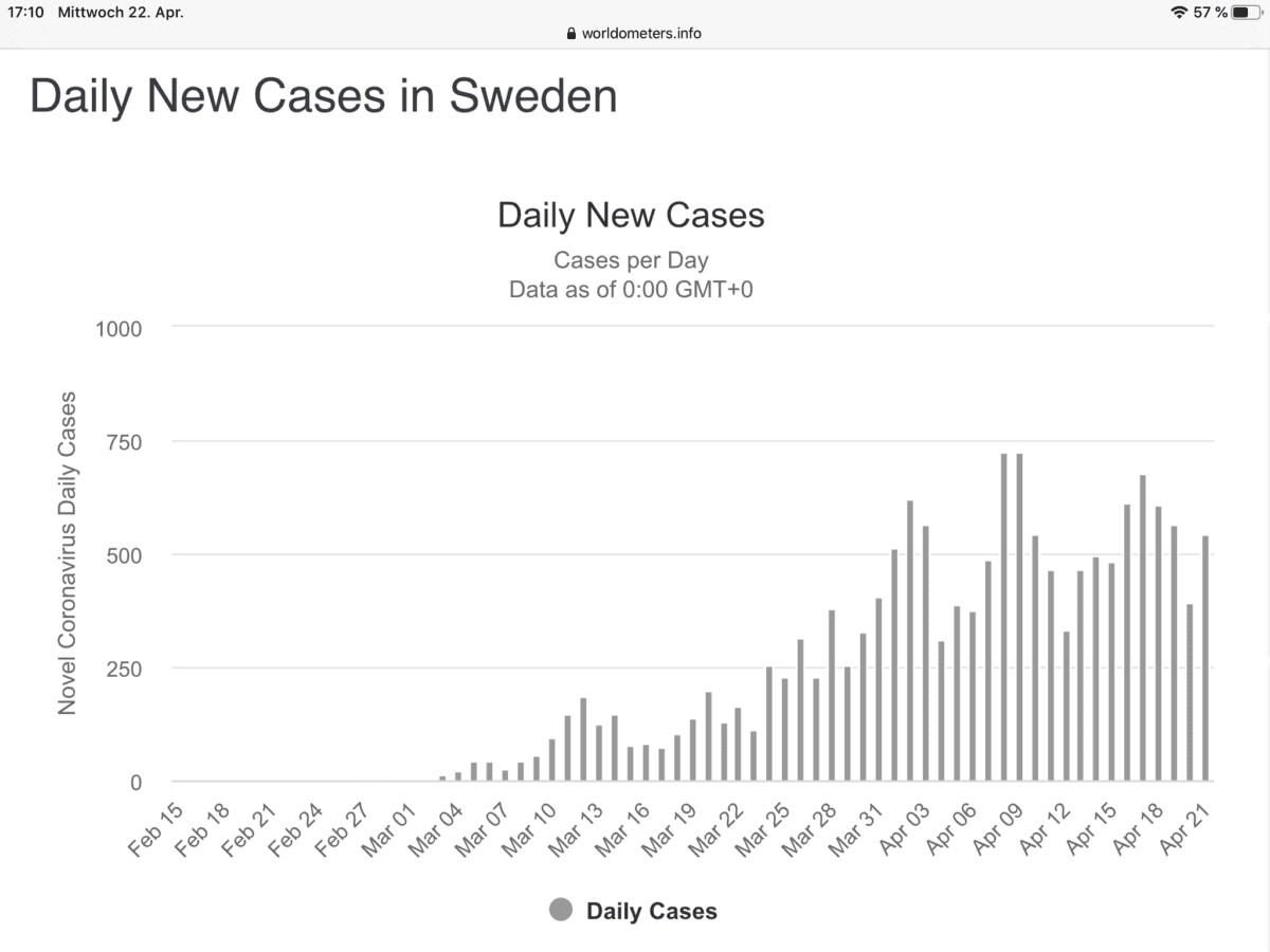 Das Coronavirus in Schweden