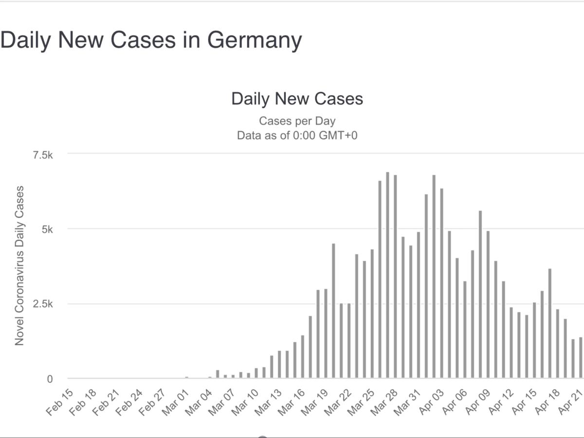 Das Coronavirus in Deutschland als Vergleich zu Schweden