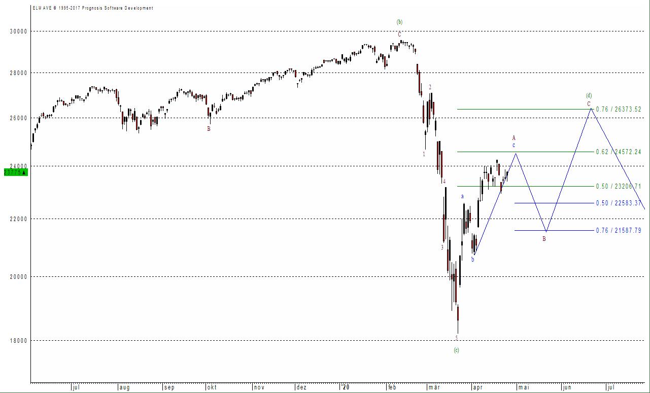 Der Dow Jones hat sich besser entwickelt als der Dax