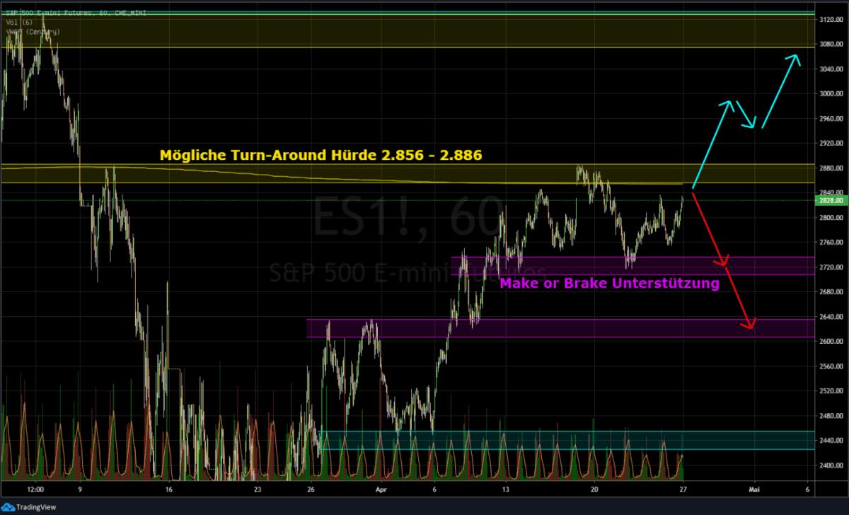 Der S&P ist der wichtgiste Index an der Börse