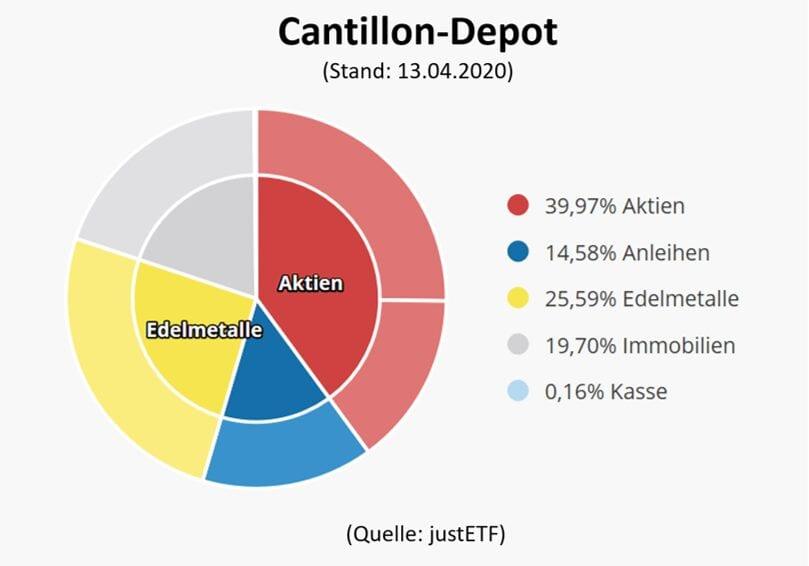 Das Cantillon-Depot als Muster für die Geldanlage