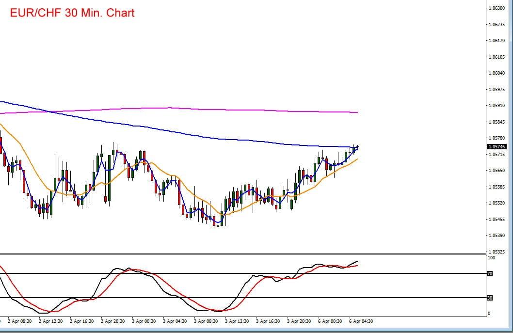 Der Euro hat zum Schweizer Franken zuletzt zugelegt