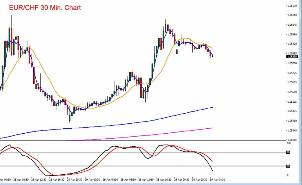 Der Euro war zuletzt gegenüber dem Schweizer Franken unter Druck