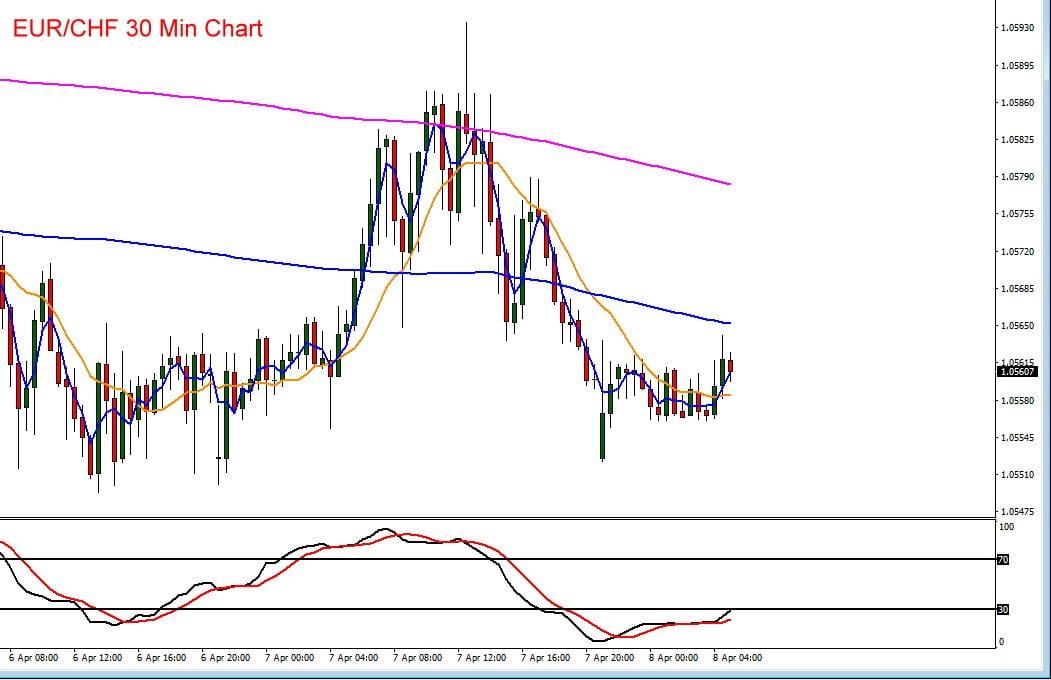 Der Schweizer Franken gab gegenüber dem Euro zuletzt etwas nach
