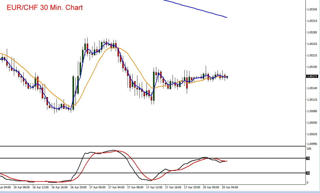 Beim Schweizer Franken gegen den Euro zeichnet sich ein Ausbruch ab