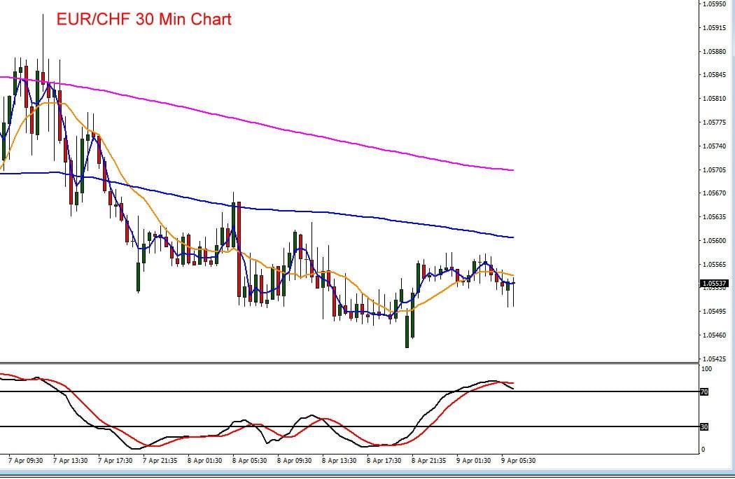 Der Schweizer Franken stagnierte zuletzt gegenüber dem Euro