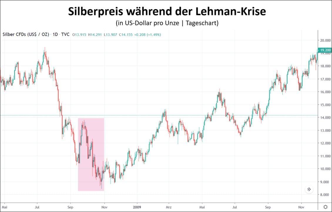 Wie entwickelte sich der Silberpreis im Gefolge der Lehman-Krise?