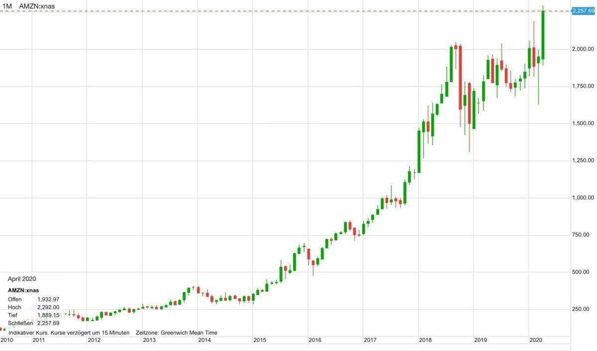 Amazon-Aktie im Verlauf der letzten zehn Jahre