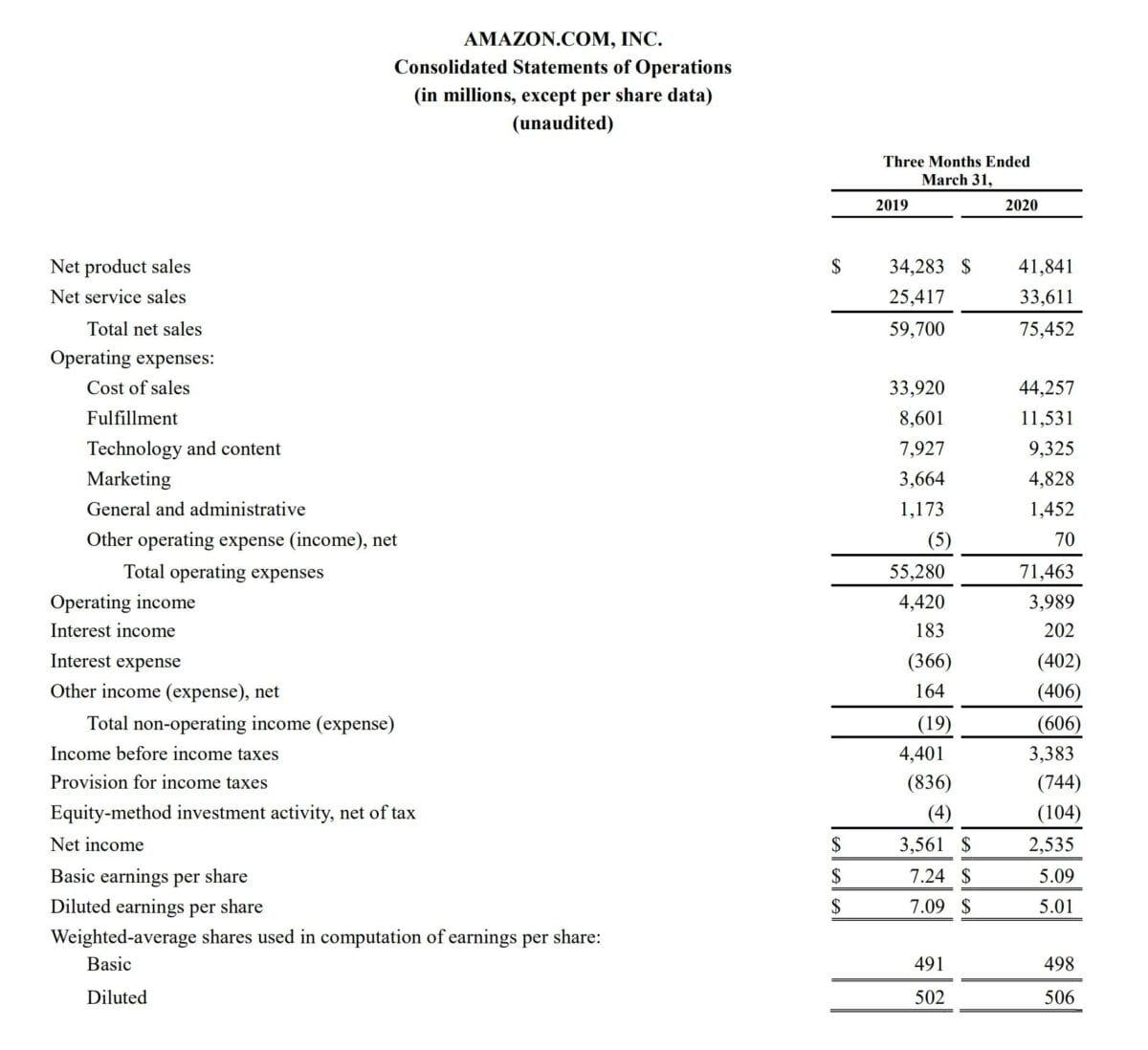 Amazon-Quartalszahlen im Detail