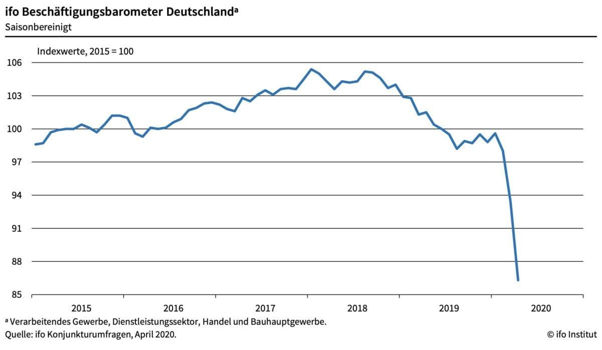Arbeitsmarkt vor dem Absturz - ifo Beschäftigungsbarometer
