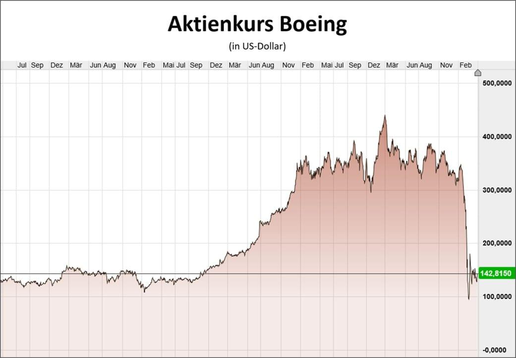 Boeing Aktienkurs im Chart