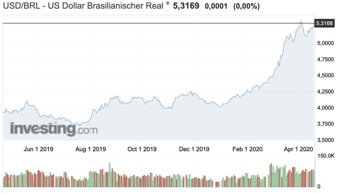Dollar vs Real