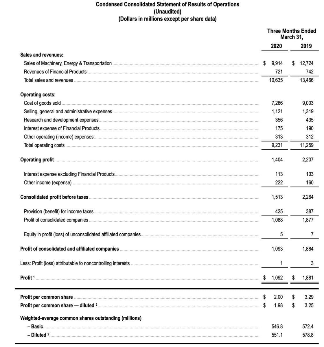 Details zu den Quartalszahlen von Caterpillar