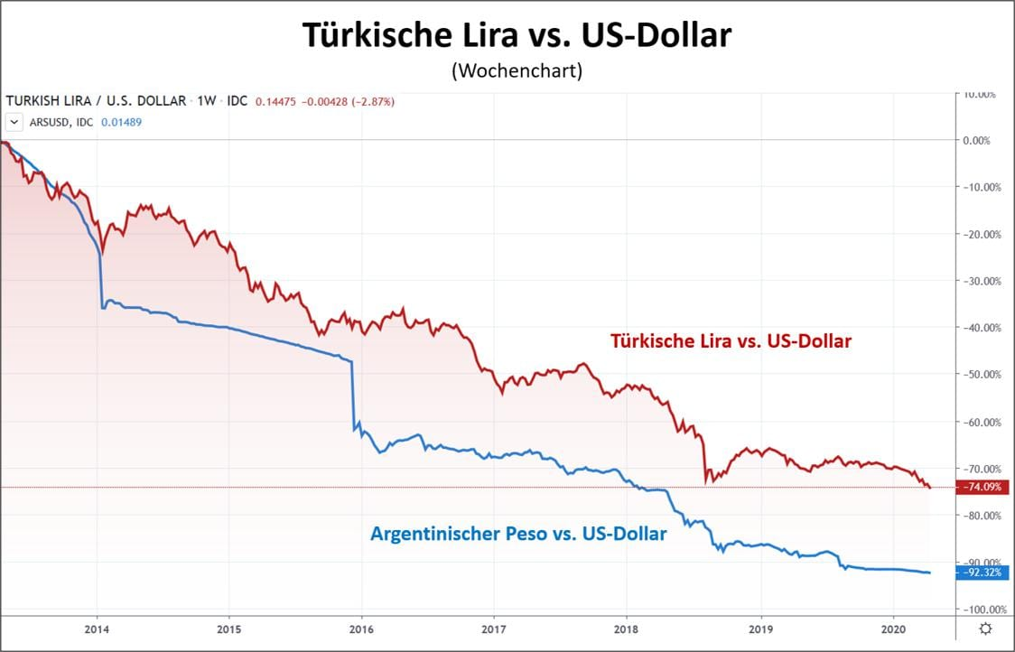 In der Coronakrise verliert die türkische Lira zum Dollar an Wert