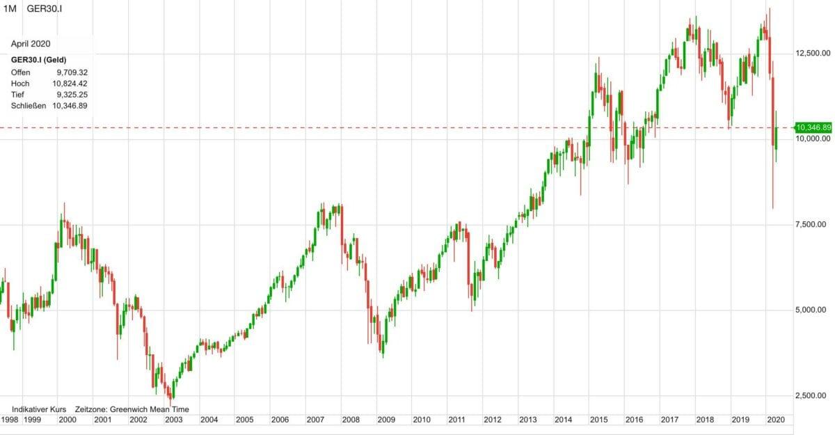Dow 30 auf CFD-Basis seit 1998