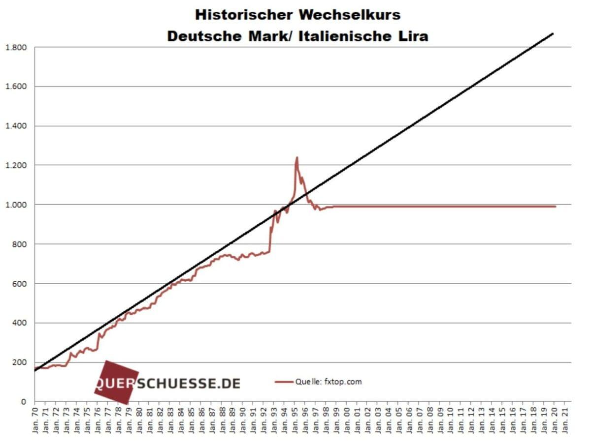 Deutsche Mark Lira Vergleich