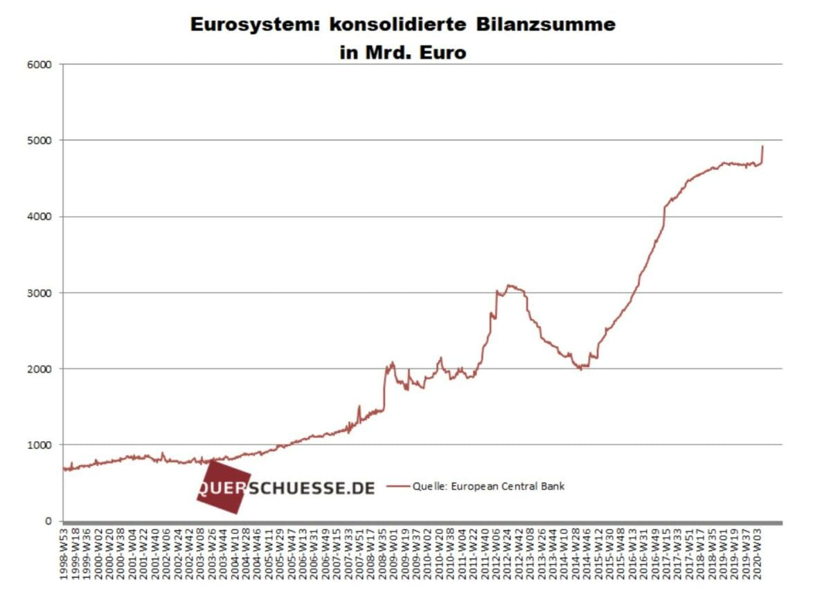 Bilanzsumme im Euro-System
