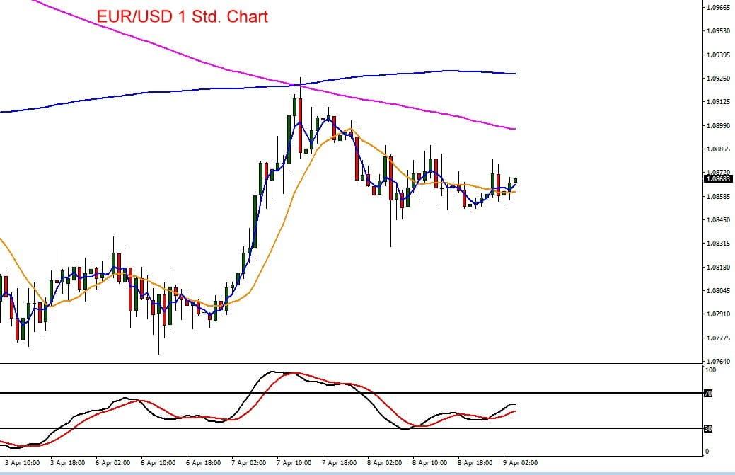 Euro vs US-Dollar im Kursverlauf