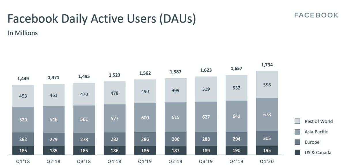 Daily Active Users bei den Facebook-Quartalszahlen