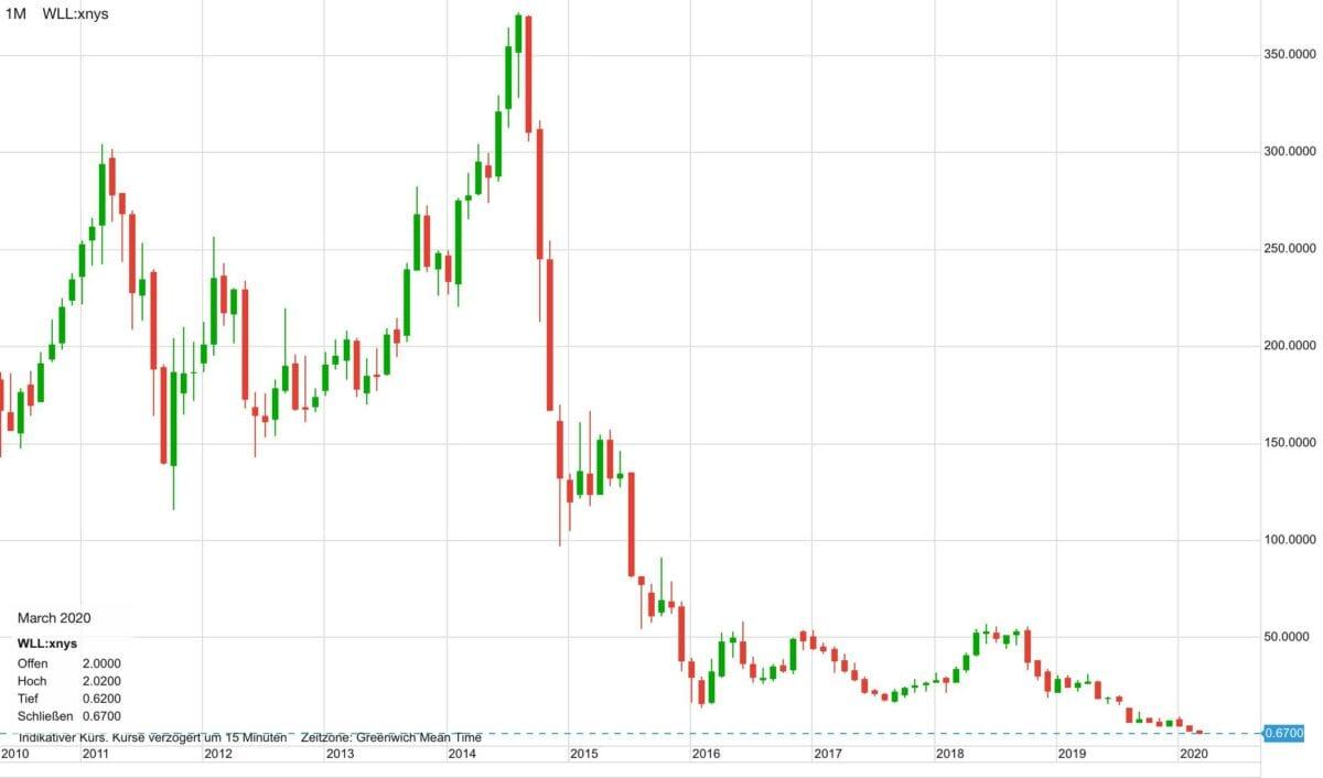 Verlauf im Aktienkurs von Whiting Petroleum